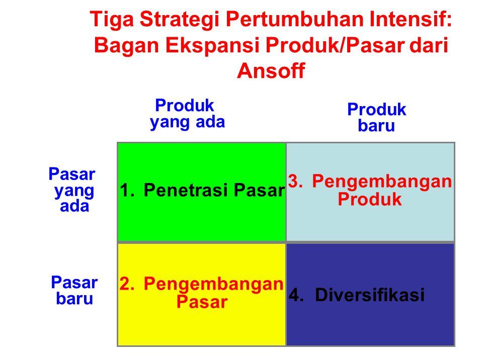 Tiga Strategi Pertumbuhan Intensif: Bagan Ekspansi Produk/Pasar dari Ansoff