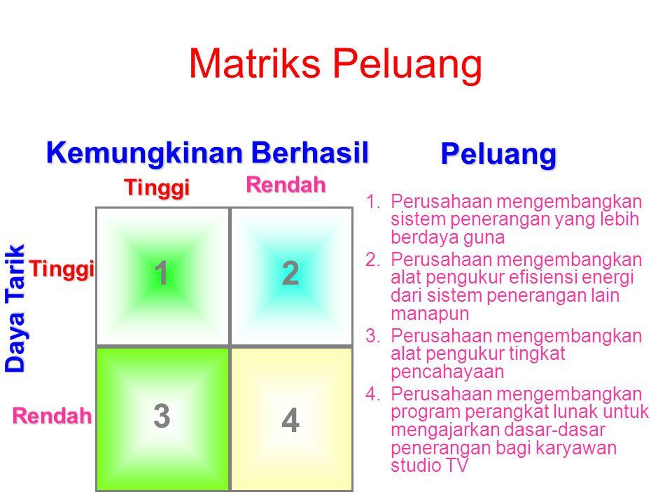 Matriks Peluang 1 2 3 4 Kemungkinan Berhasil Peluang Daya Tarik Tinggi