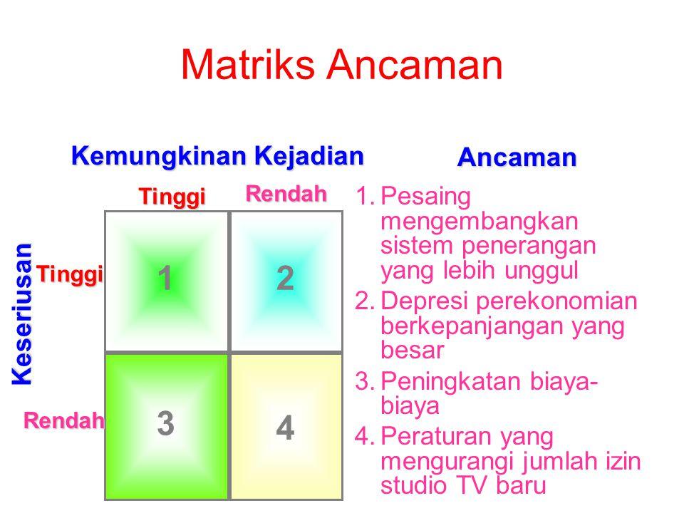 Matriks Ancaman 1 2 3 4 Ancaman Kemungkinan Kejadian Keseriusan