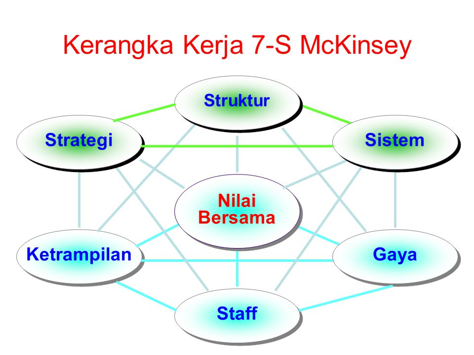 Kerangka Kerja 7-S McKinsey