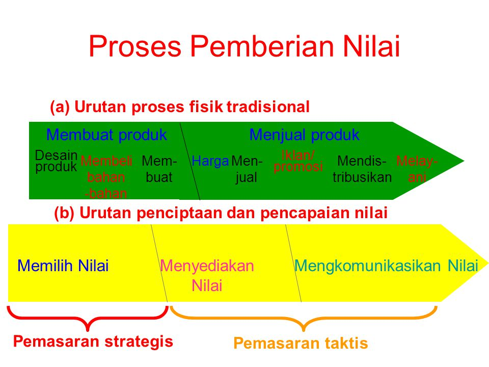 Proses Pemberian Nilai
