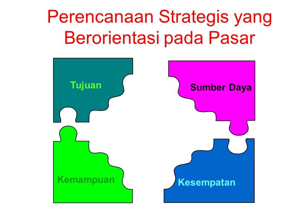 Perencanaan Strategis yang Berorientasi pada Pasar