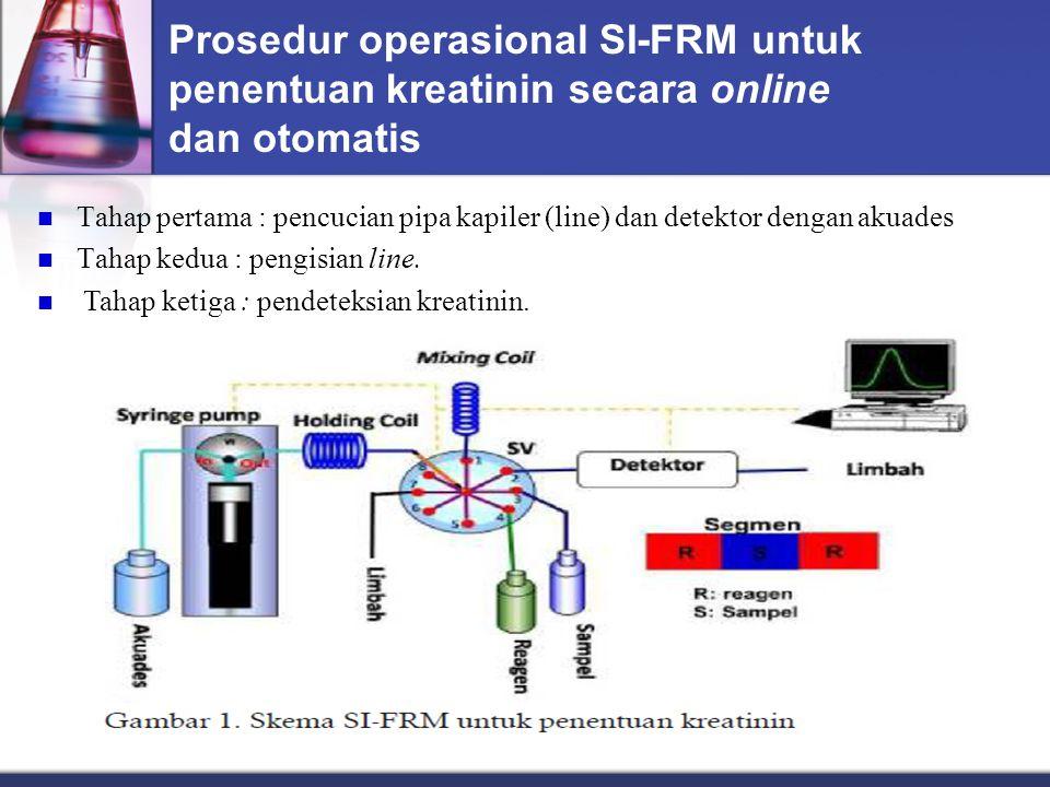 Prosedur operasional SI-FRM untuk penentuan kreatinin secara online dan otomatis