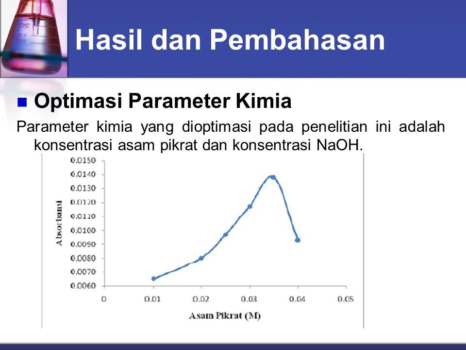 Hasil dan Pembahasan Optimasi Parameter Kimia