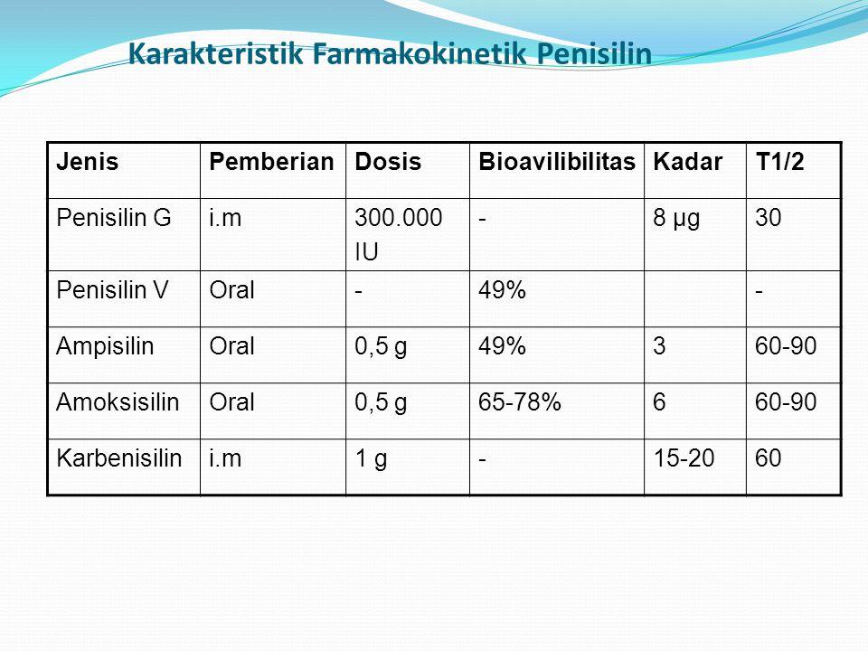 Karakteristik Farmakokinetik Penisilin
