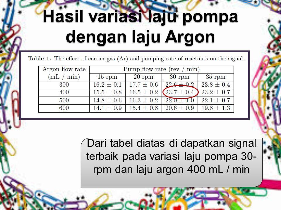 Hasil variasi laju pompa dengan laju Argon
