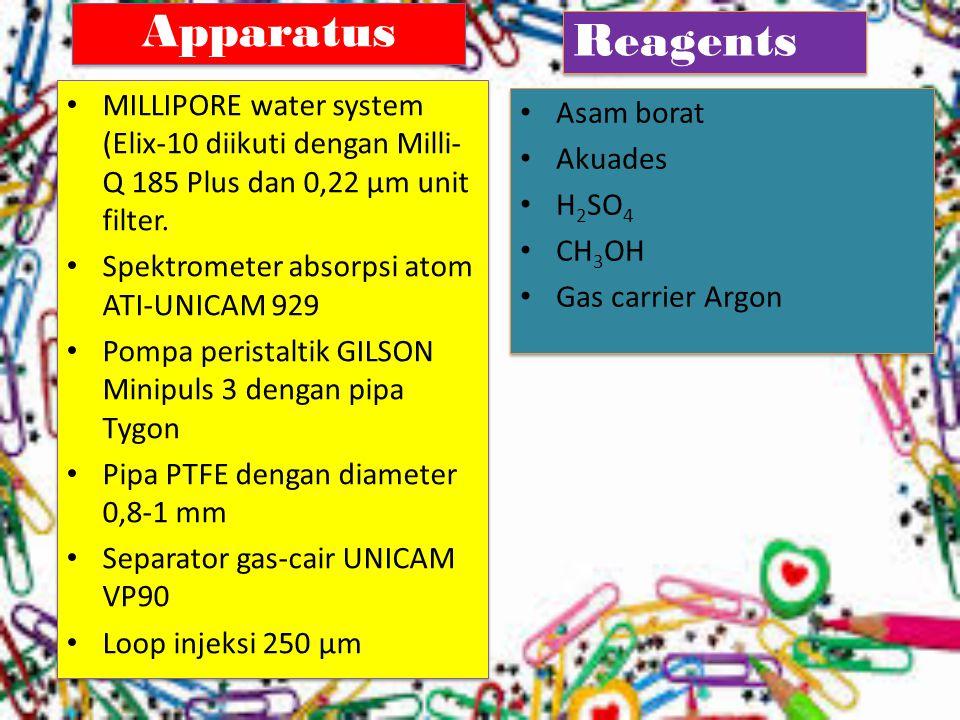 Apparatus Reagents. MILLIPORE water system (Elix-10 diikuti dengan Milli-Q 185 Plus dan 0,22 µm unit filter.