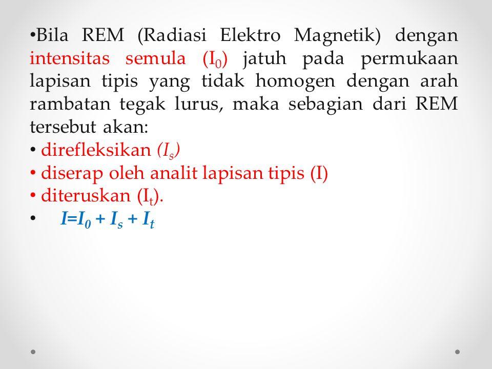 Bila REM (Radiasi Elektro Magnetik) dengan intensitas semula (I0) jatuh pada permukaan lapisan tipis yang tidak homogen dengan arah rambatan tegak lurus, maka sebagian dari REM tersebut akan: