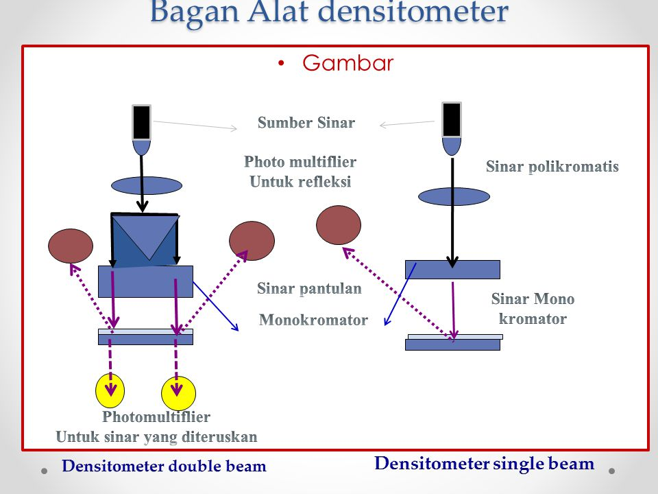 Bagan Alat densitometer