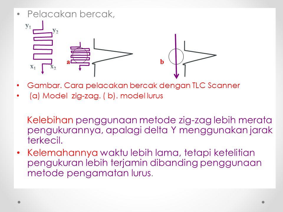 Pelacakan bercak, Gambar. Cara pelacakan bercak dengan TLC Scanner. (a) Model zig-zag. ( b). model lurus.