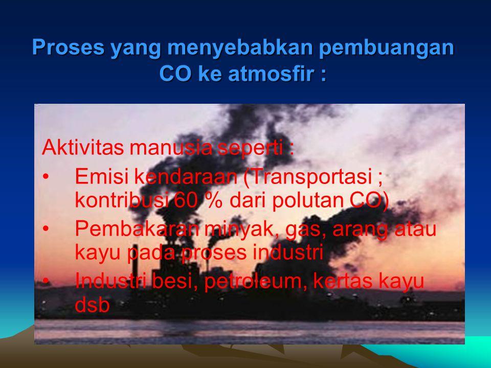 Proses yang menyebabkan pembuangan CO ke atmosfir :