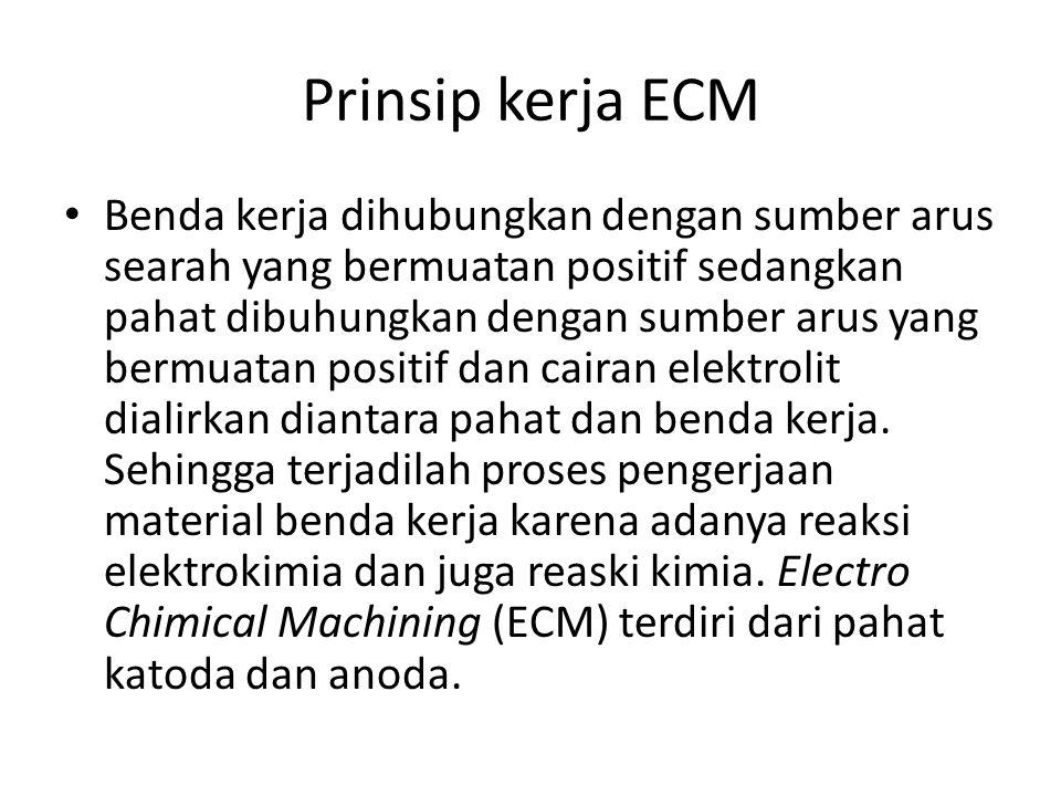 Prinsip kerja ECM