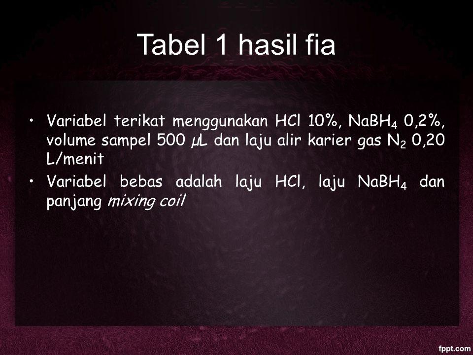 Tabel 1 hasil fia Variabel terikat menggunakan HCl 10%, NaBH4 0,2%, volume sampel 500 µL dan laju alir karier gas N2 0,20 L/menit.