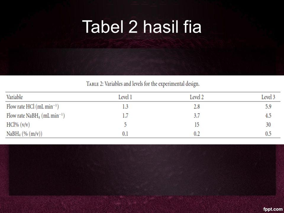 Tabel 2 hasil fia