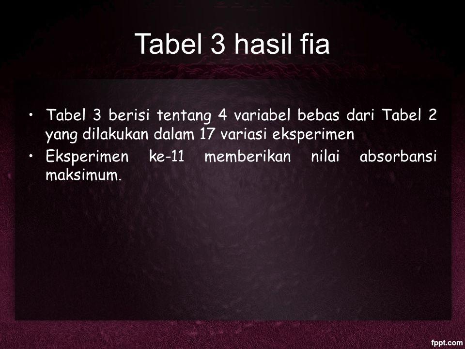 Tabel 3 hasil fia Tabel 3 berisi tentang 4 variabel bebas dari Tabel 2 yang dilakukan dalam 17 variasi eksperimen.
