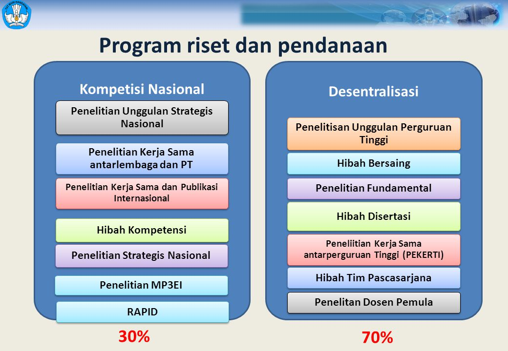 Program riset dan pendanaan