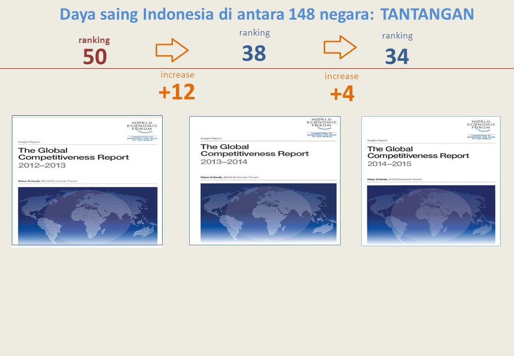 38 34 50 +12 +4 Daya saing Indonesia di antara 148 negara: TANTANGAN