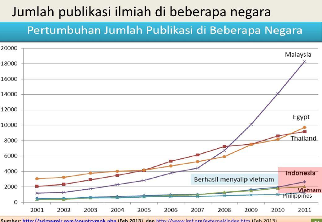 Jumlah publikasi ilmiah di beberapa negara