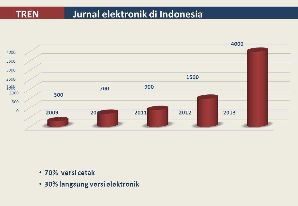 Jurnal elektronik di Indonesia