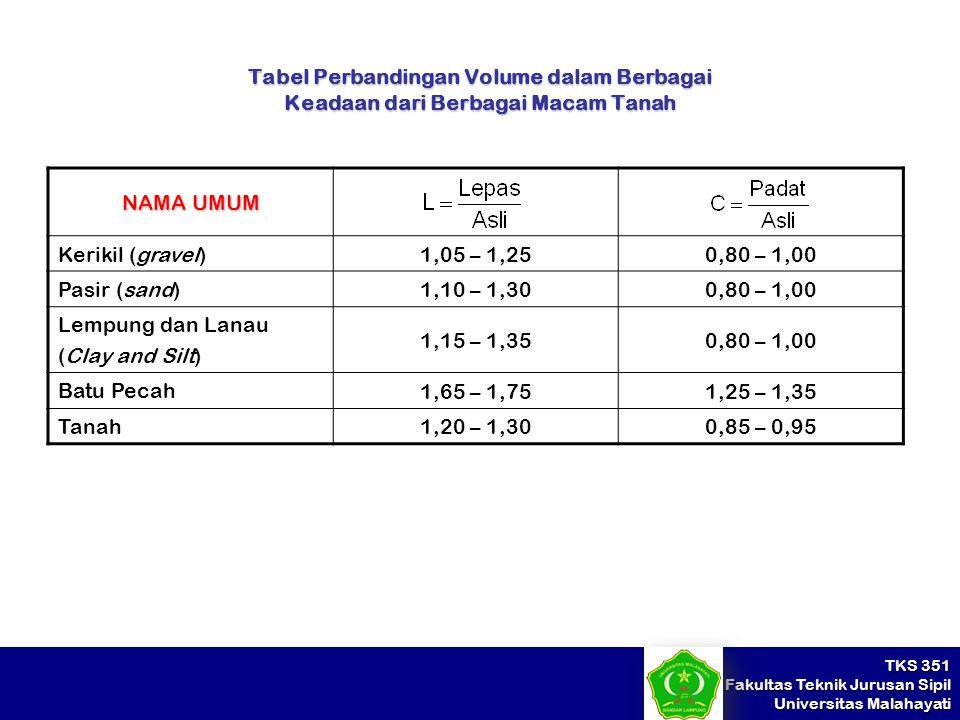 Tabel Perbandingan Volume dalam Berbagai Keadaan dari Berbagai Macam Tanah
