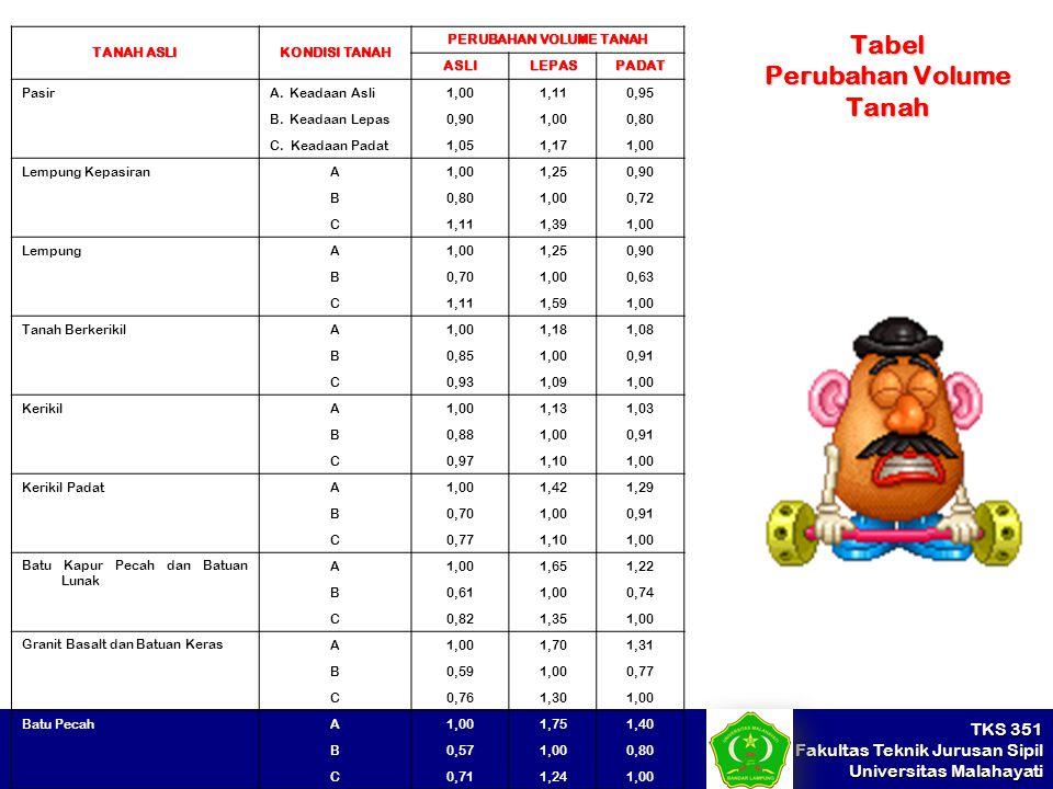 Tabel Perubahan Volume Tanah