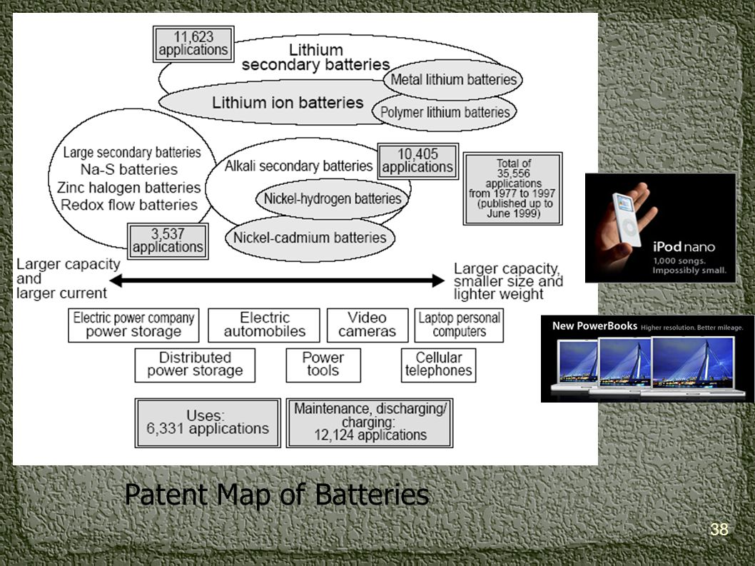 Patent Map of Batteries