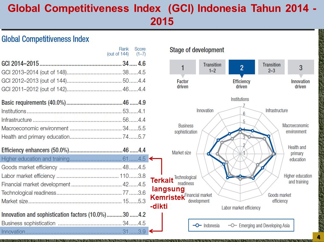 Global Competitiveness Index (GCI) Indonesia Tahun 2014 - 2015