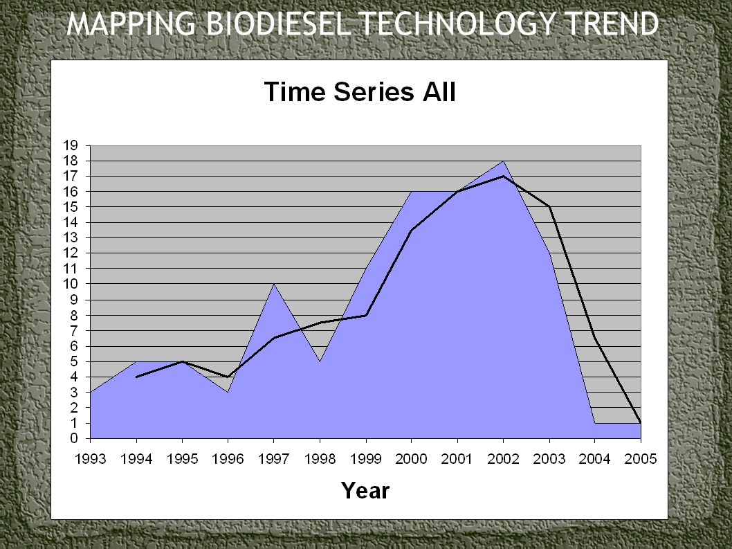 MAPPING BIODIESEL TECHNOLOGY TREND
