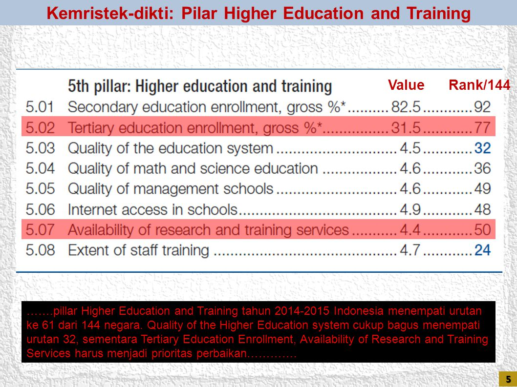 Kemristek-dikti: Pilar Higher Education and Training