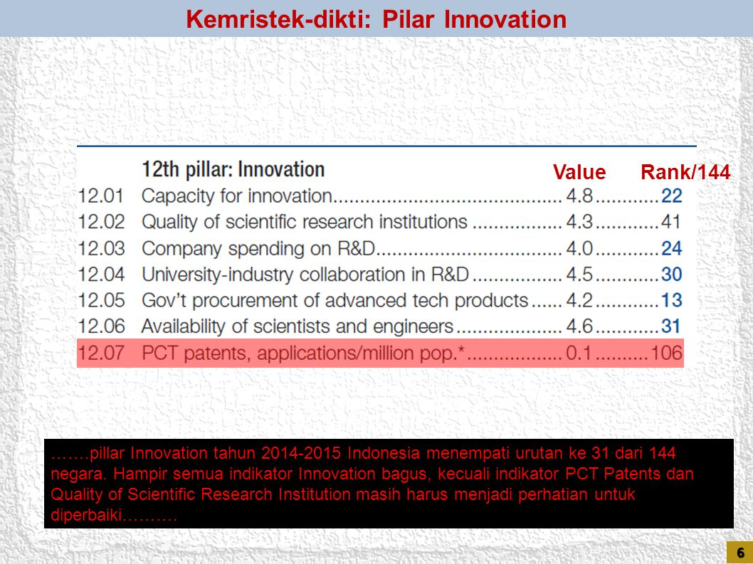 Kemristek-dikti: Pilar Innovation