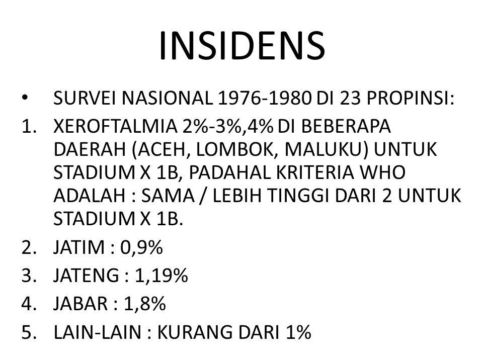 INSIDENS SURVEI NASIONAL 1976-1980 DI 23 PROPINSI: