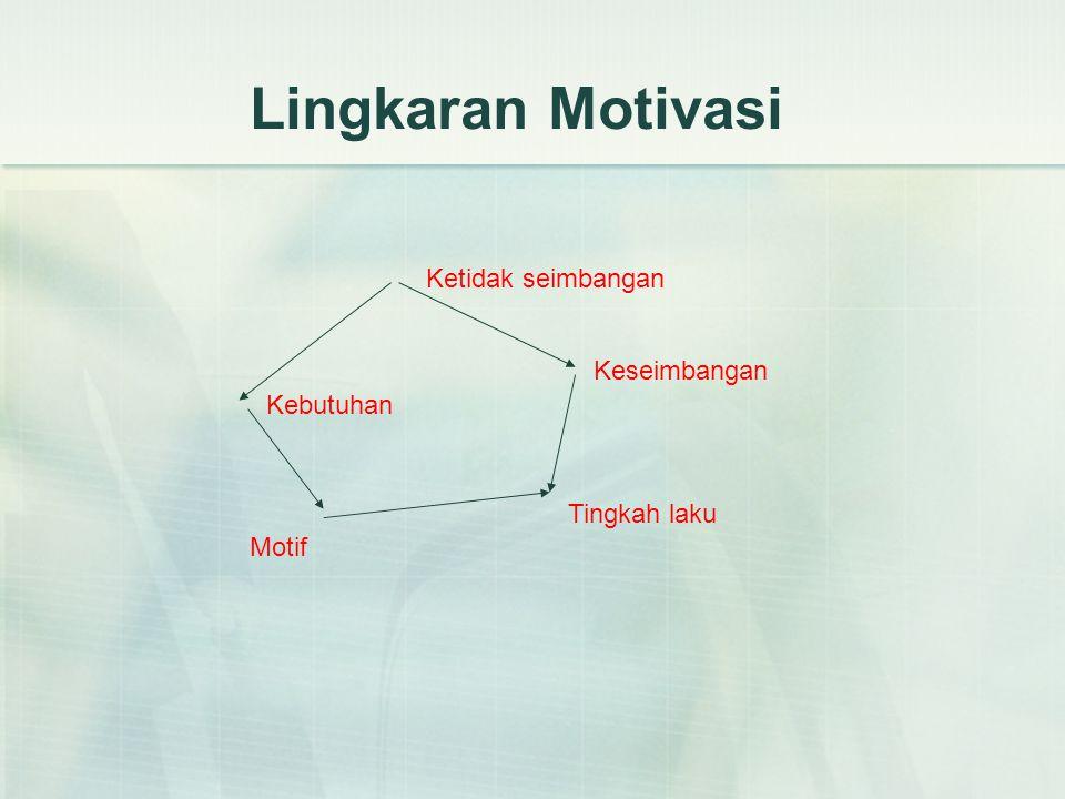 Lingkaran Motivasi Ketidak seimbangan Keseimbangan Kebutuhan
