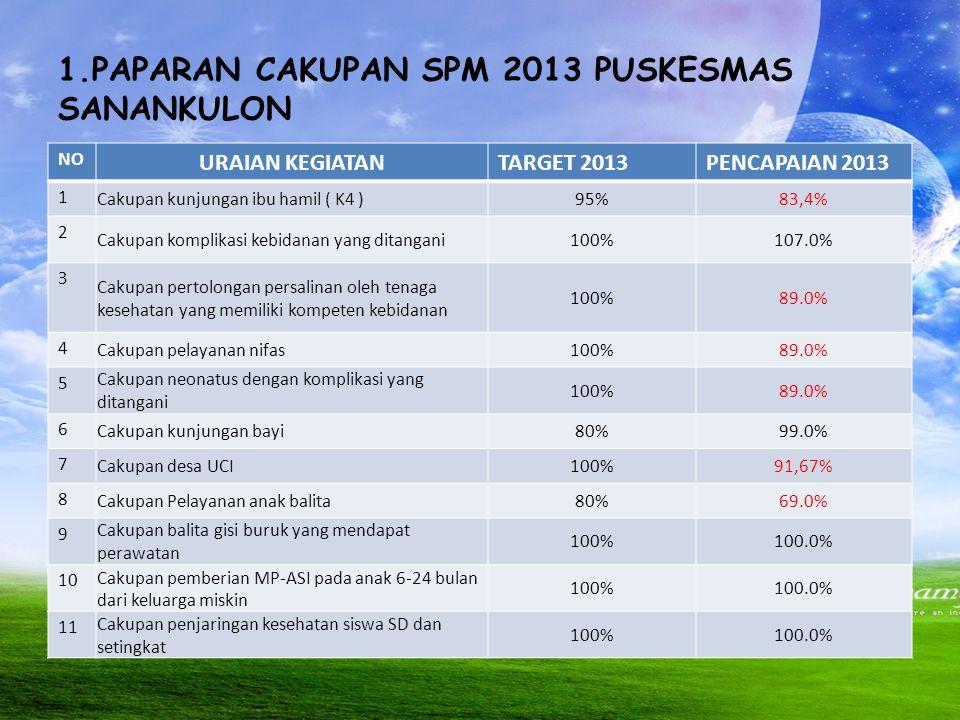 1.PAPARAN CAKUPAN SPM 2013 PUSKESMAS SANANKULON