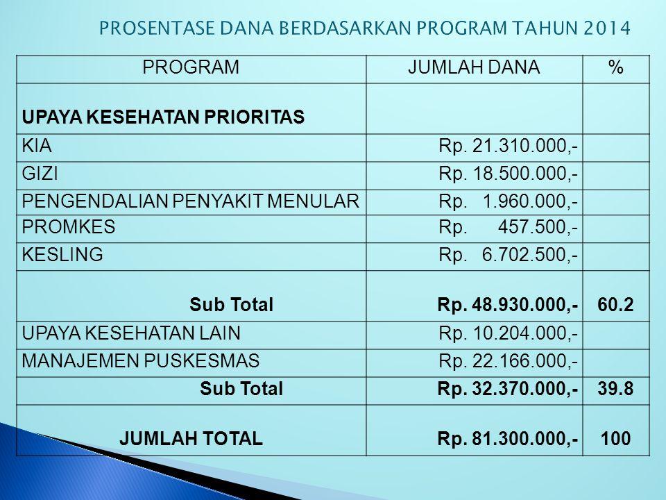 PROSENTASE DANA BERDASARKAN PROGRAM TAHUN 2014