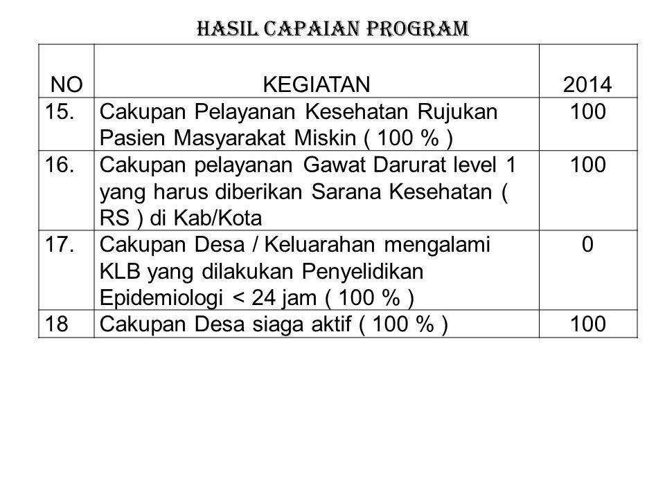 HASIL CAPAIAN PROGRAM NO. KEGIATAN. 2014. 15. Cakupan Pelayanan Kesehatan Rujukan Pasien Masyarakat Miskin ( 100 % )