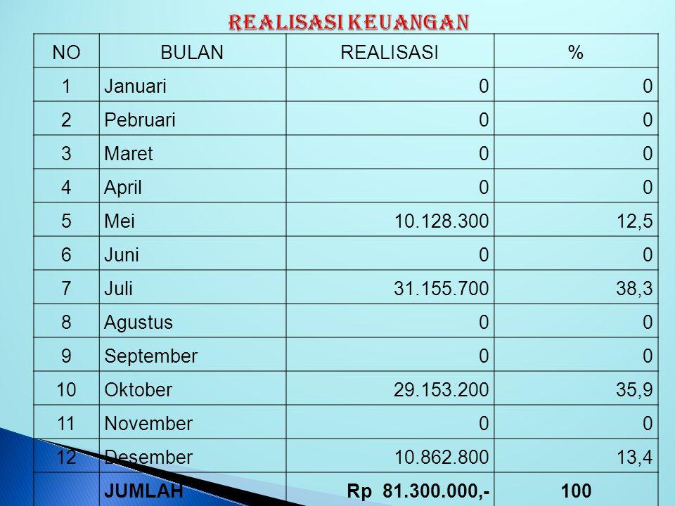 REALISASI KEUANGAN NO BULAN REALISASI % 1 Januari 2 Pebruari 3 Maret 4