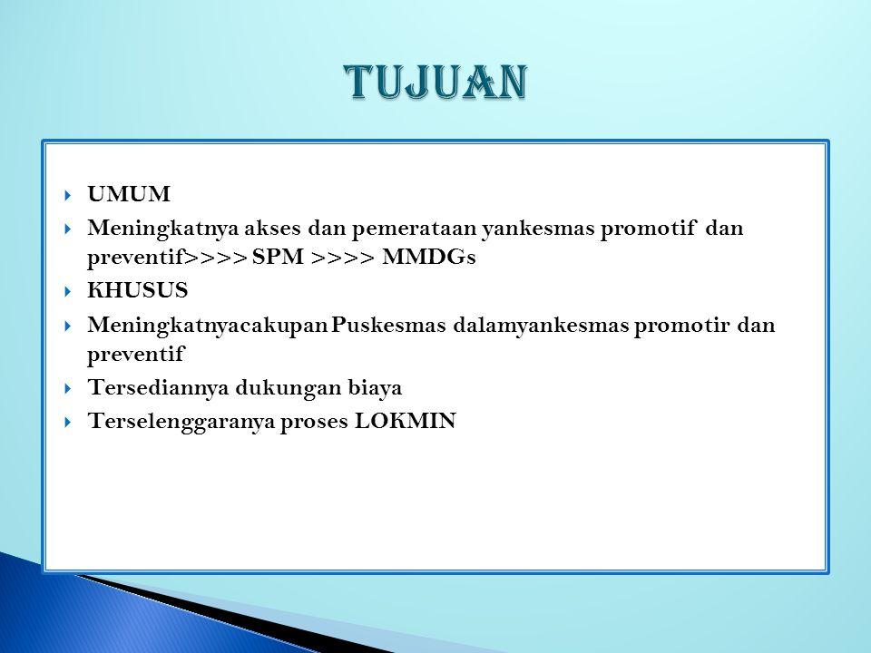 TUJUAN UMUM. Meningkatnya akses dan pemerataan yankesmas promotif dan preventif>>>> SPM >>>> MMDGs.