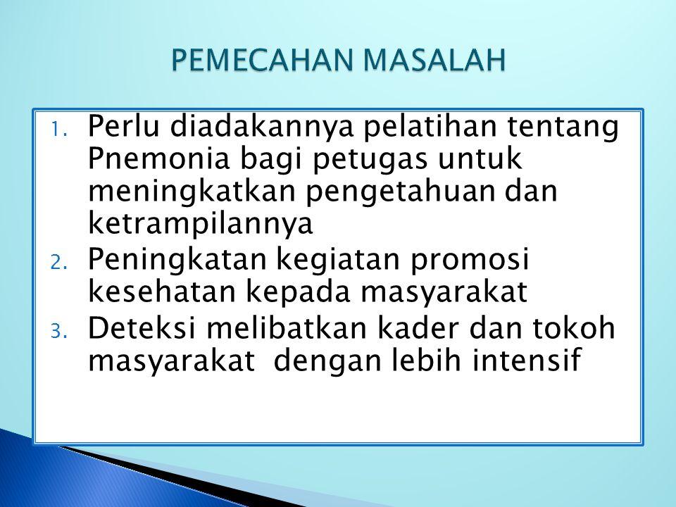 PEMECAHAN MASALAH Perlu diadakannya pelatihan tentang Pnemonia bagi petugas untuk meningkatkan pengetahuan dan ketrampilannya.