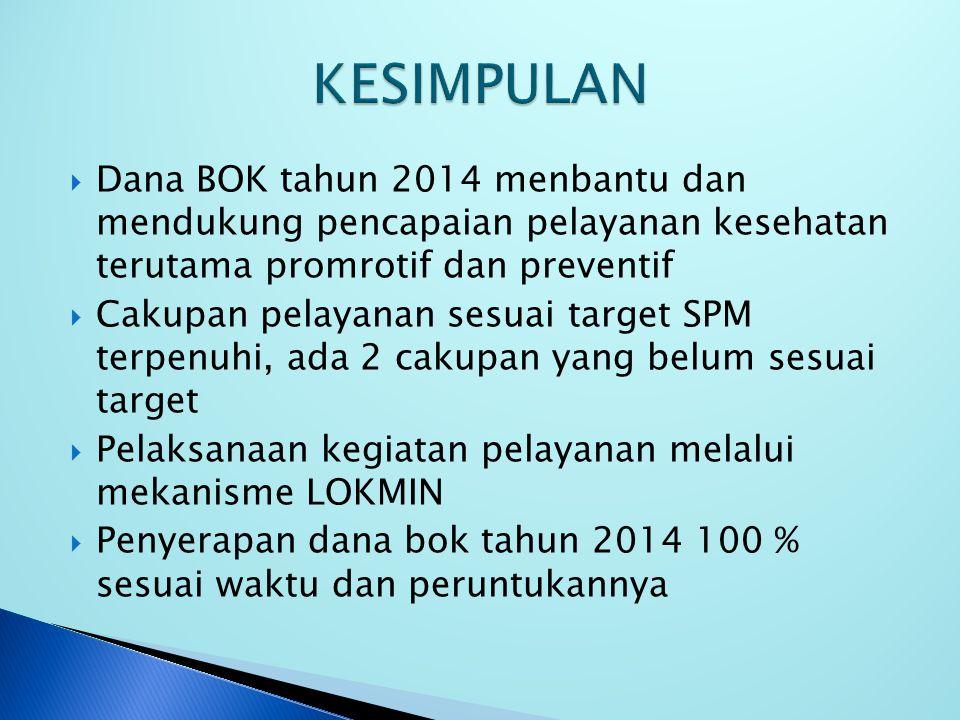 KESIMPULAN Dana BOK tahun 2014 menbantu dan mendukung pencapaian pelayanan kesehatan terutama promrotif dan preventif.