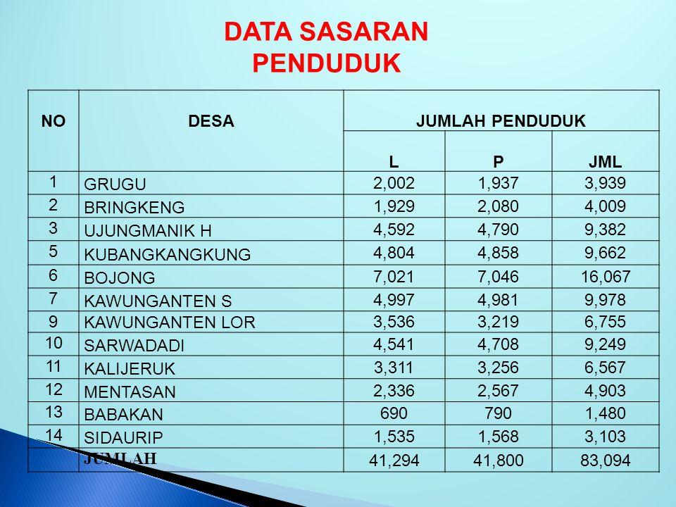DATA SASARAN PENDUDUK NO DESA JUMLAH PENDUDUK L P JML 1 GRUGU 2,002