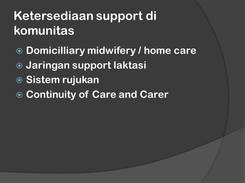 Ketersediaan support di komunitas