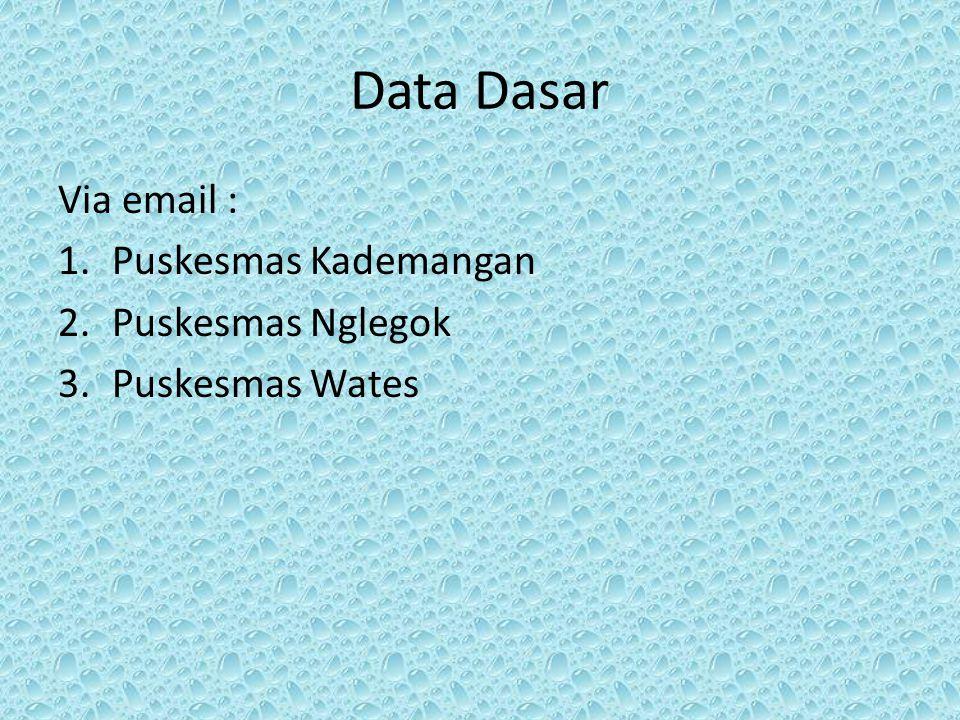 Data Dasar Via email : Puskesmas Kademangan Puskesmas Nglegok