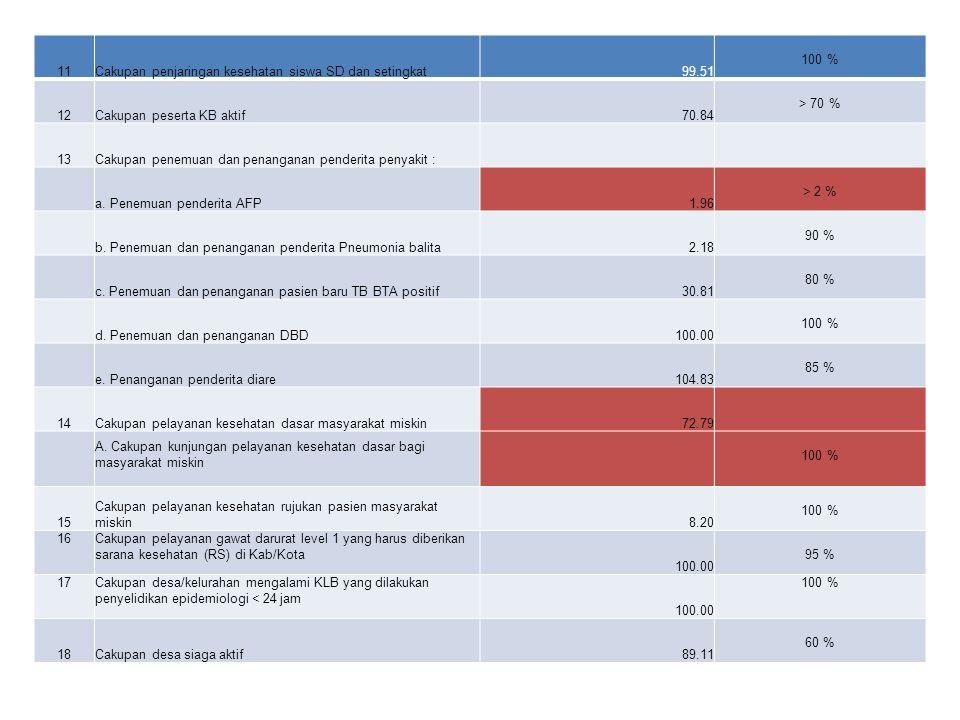 11 Cakupan penjaringan kesehatan siswa SD dan setingkat. 99.51. 100 % 12. Cakupan peserta KB aktif.