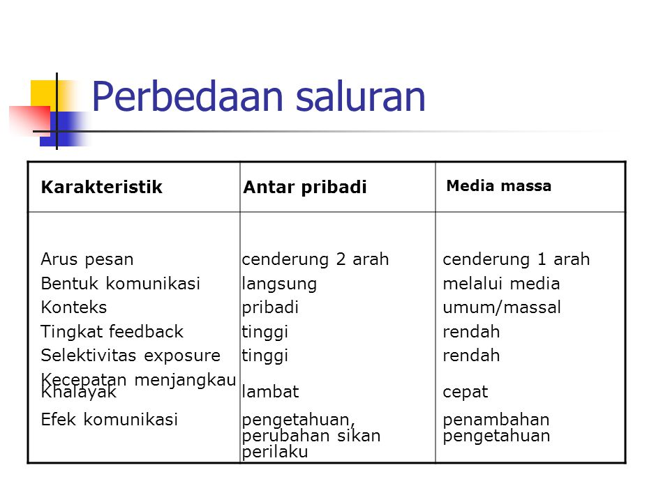 Perbedaan saluran Karakteristik Antar pribadi