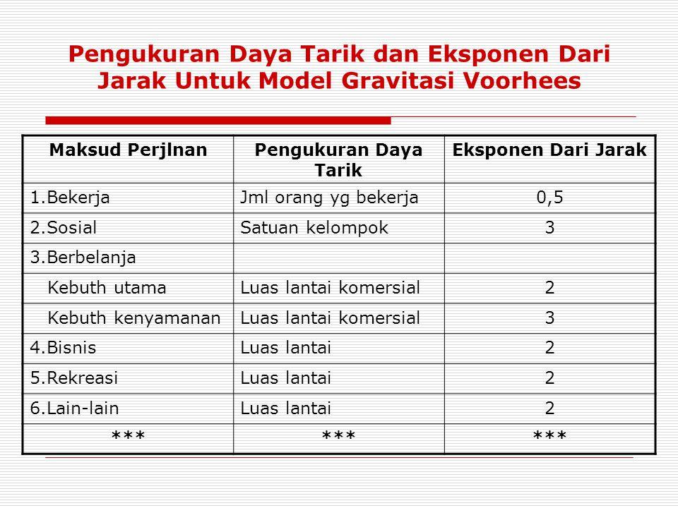 Pengukuran Daya Tarik dan Eksponen Dari Jarak Untuk Model Gravitasi Voorhees
