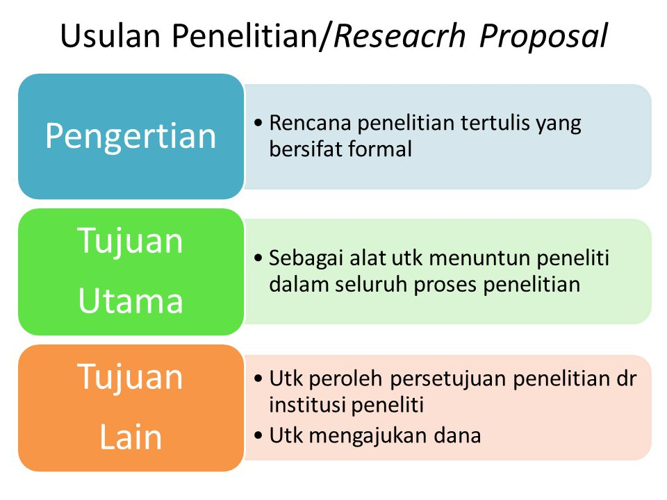 Usulan Penelitian/Reseacrh Proposal