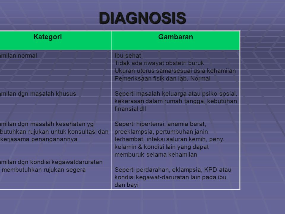 DIAGNOSIS Kategori Gambaran Kehamilan normal