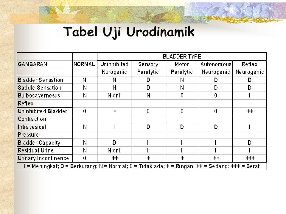 Tabel Uji Urodinamik