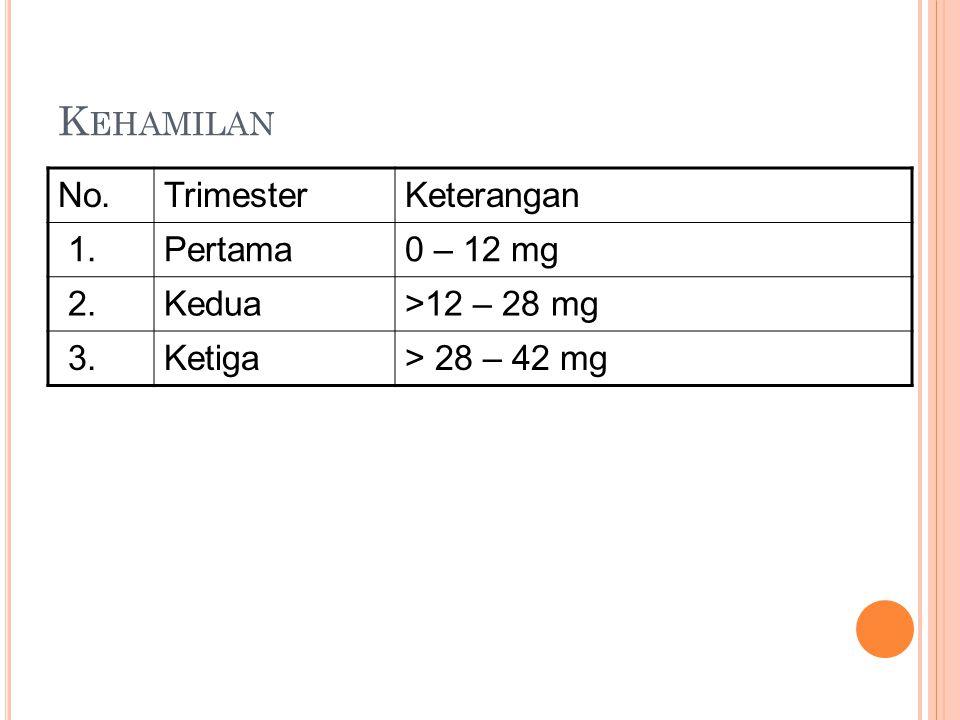 Kehamilan No. Trimester Keterangan 1. Pertama 0 – 12 mg 2. Kedua