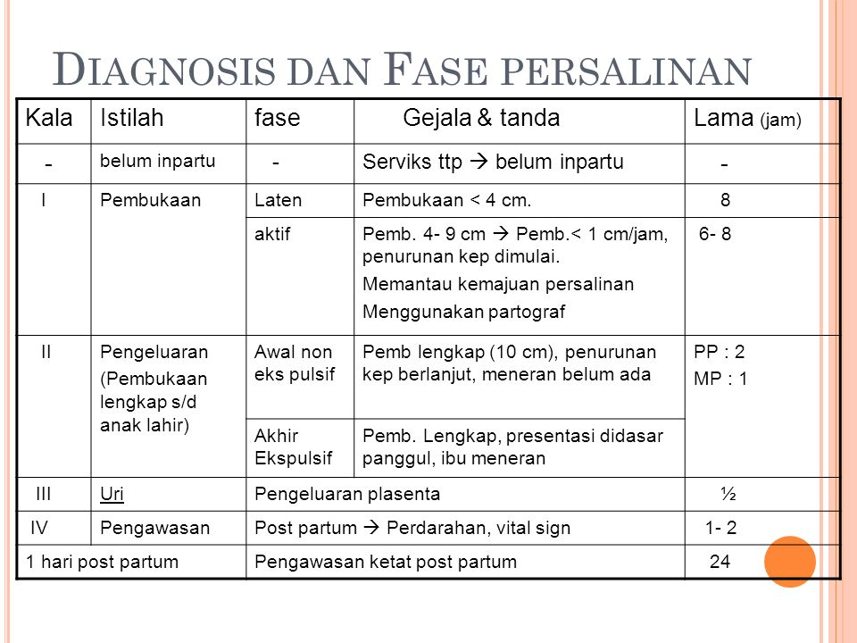 Diagnosis dan Fase persalinan
